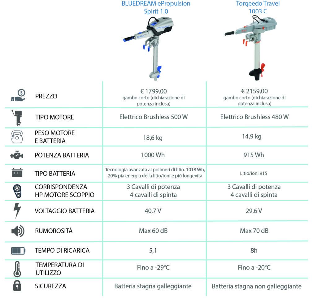 Tabella comparativa Bluedream ePropulsion Spirit 1.0 vs Torqueedo